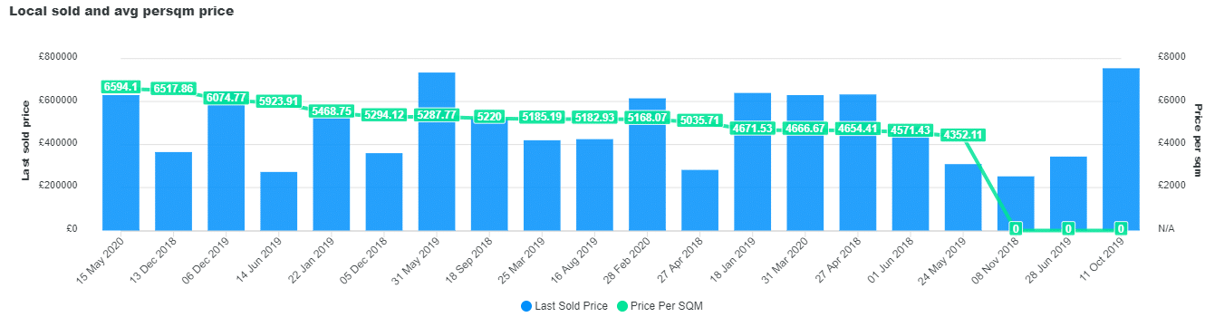Local Sold Price Trends and PPSQM